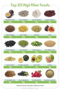 "Liste des 20 meilleurs aliments riches en fibres ""width ="" 411 ""height ="" 617 ""srcset ="" https://naturallysavvy.com/wp-content/uploads/2019/01/Top-20-High-Fiber-Foods-List- 200x300.jpg 200w, https://naturallysavvy.com/wp-content/uploads/2019/01/Top-20-High-Fiber-Foods-List.jpg 600w ""tailles ="" (largeur maximale: 411px) 100vw, 411px"
